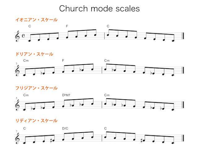 本当に簡単なチャーチ・モードのルールと、コードの選び方